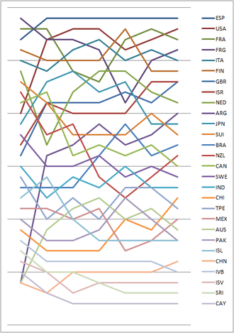 Sailing at the 1984 Summer Olympics – 470 - Graph showing the daily standings in the 470 during the 1984 Summer Olympics