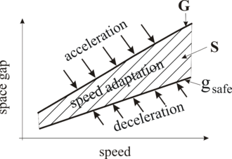 Figure 5: Qualitative explanation of car-following in Kerner's three-phase traffic theory: A vehicle accelerates at a space gap g > G {\displaystyle g>G} and decelerates at space gaps g < g safe {\displaystyle g<g_{\text{safe}}} , whereas under condition g safe <= g <= G {\displaystyle g_{\text{safe}}\leq g\leq G} the vehicle adapts its speed to the speed of the preceding vehicle without caring what the precise space gap is. The dashed region of synchronized flow is taken from Figure 4(b). 3ptt en adaptation.png