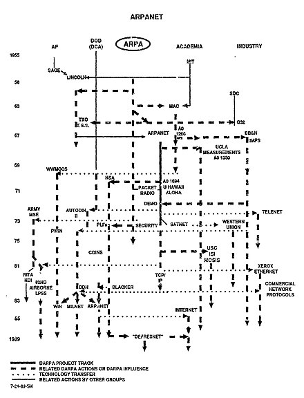 ARPANET in a broader context ARPANET and related projects - DARPA Technical Accomplishments An Historical Review of DARPA Projects, IDA Paper P-2192, 1990.jpg