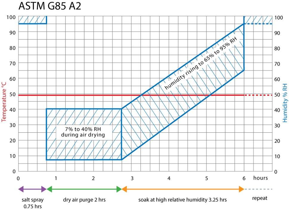 ASTM G85 Annex 2