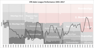 VfR Aalen - Historical chart of VfR Aalen league performance