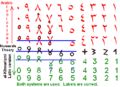 Abacus theory of the arabic numbers and the algarismus.png