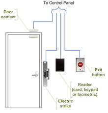Access control wiring diagram schematic