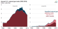 Annual U.S. natural gas trade (1982-2014) (17941014315).png