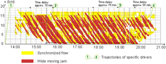 Traffic congestion reconstruction with Kerner's three-phase theory - Fig. 5: Congested traffic pattern reconstructed by FOTO and ASDA models: space-time diagram with vehicle trajectories 1-4 and related travel delay times. Road detector data as input for ASDA/FOTO models is measured on freeway A5-North in Hessen, Germany, 14 June, 2006