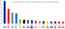 Audiences TV 2017.png