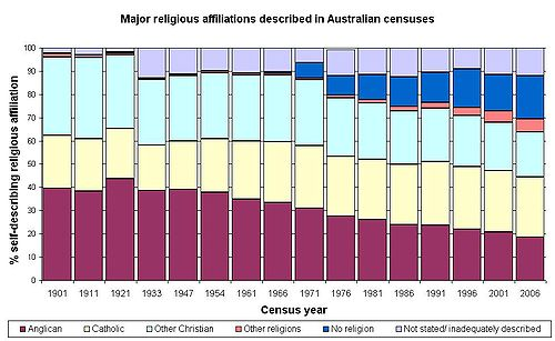 AustralianReligiousAffiliationGraphWithoutTable