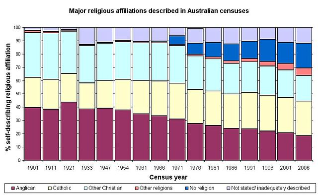 File:AustralianReligiousAffiliationGraphWithoutTable.jpg