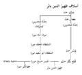 Babur's ancestors-ar.PNG