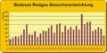 Badesee Rodgau Besucherentwicklung.png
