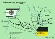 Battle of Koniggratz
