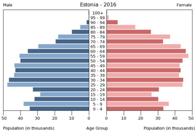 Bevölkerungspyramide Estland 2016.png