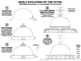Butkara Stupa