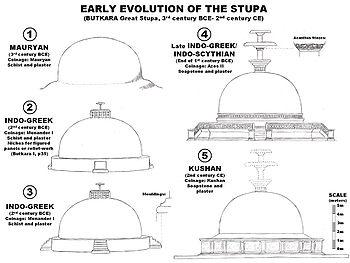 Evolution of the Butkara stupa.