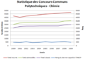 CCP statistiques ENSCP.png