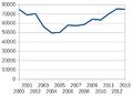 Cambriolages Belgique 2000-2013.png