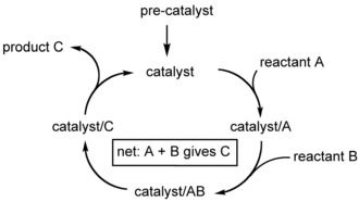 Catalytic cycle - Catalytic cycle for conversion of A and B into C.