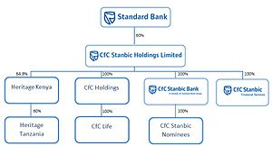 Stanbic Holdings plc - Image: Cf C Stanbic Holdings Post merger structure