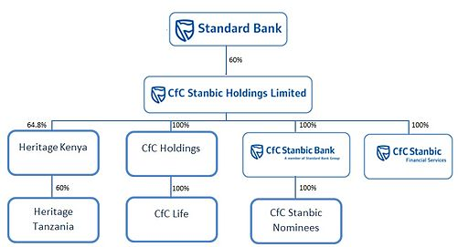 barclays bank organisational structure