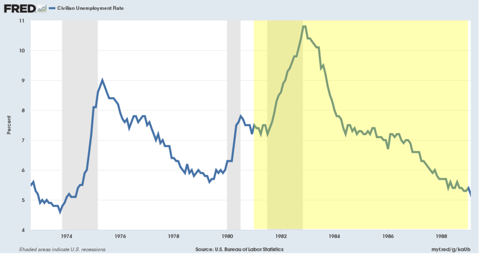 Civilian unemployment rate during Reagan presidency