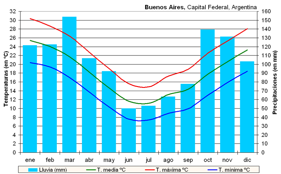 Clima Buenos Aires (Argentina)