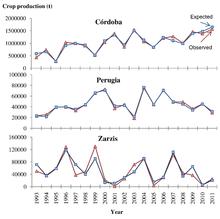 Pronostico della raccolta delle olive con il metodo aerobiologico (Oteros et al., 2014)[2]