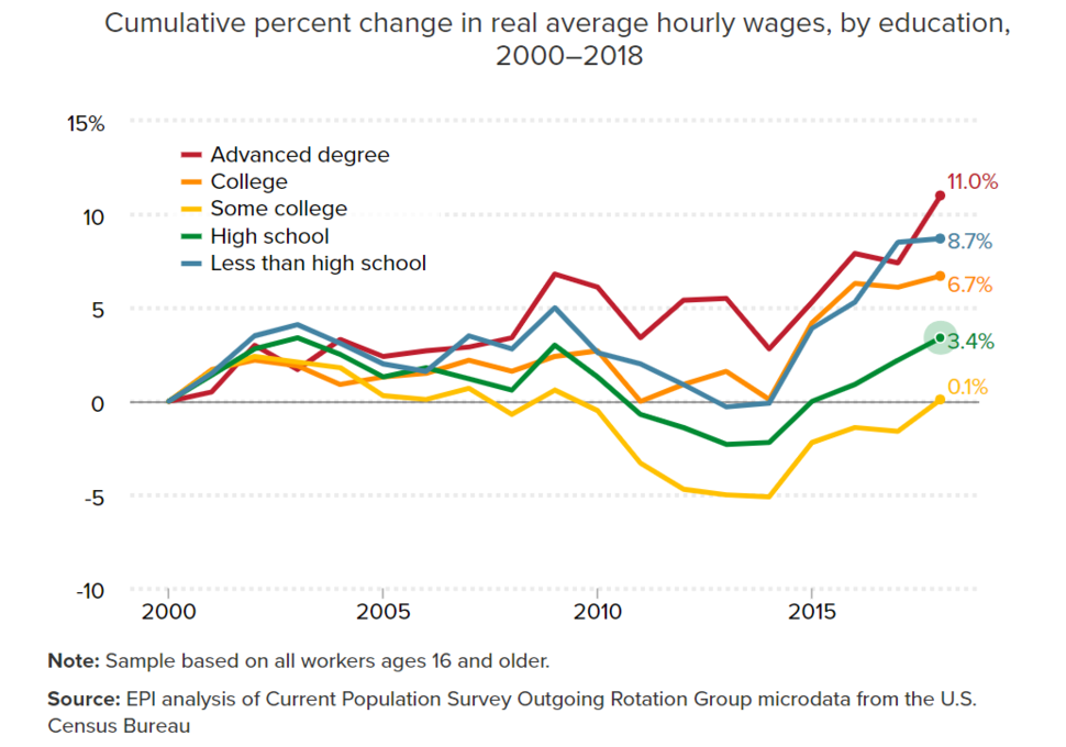 Cumulative percent change in real hourly wages, by education, 2000-2018