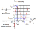 Diode à effet tunnel - caractéristique courant tension.png