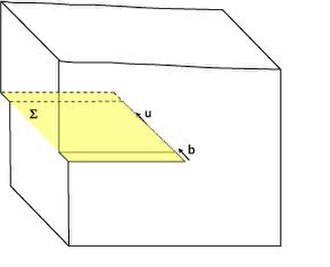 Dislocation creep - Schematic representation of a screw dislocation in a crystal lattice. The yellow plane (Σ) is again the glide plane, u the dislocation and b the Burgers vector. When the dislocation moves from the back to the front of the crystal, the lower half moves one Burgers vector length to the front, relative to the upper half.