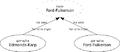 Dsa flow flow hierarchy.png