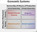 Economic Systems Typology (v4).jpg