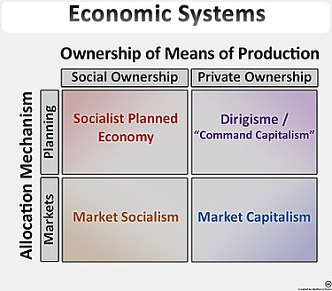 characteristics of capitalist society