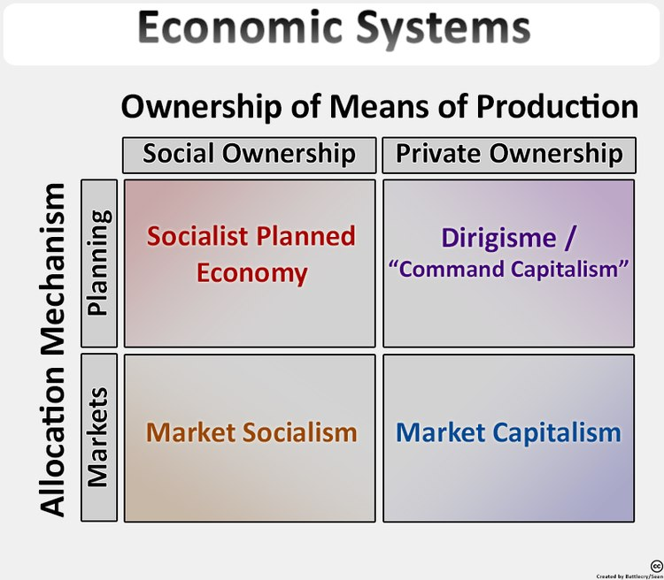 Common typology for economic systems categorized by resource ownership and resource allocation mechanism Economic Systems Typology (v4).jpg