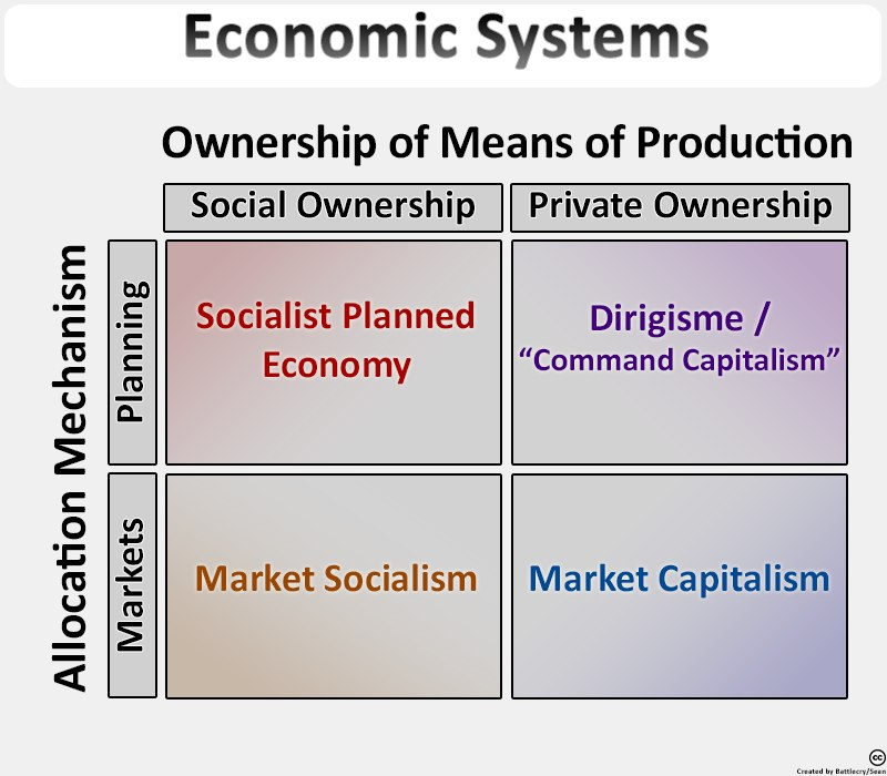 Economic Systems Typology (v4)