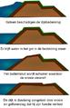 Erosie dijk.png