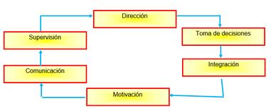 Toma De Decisiones Wikipedia La Enciclopedia Libre