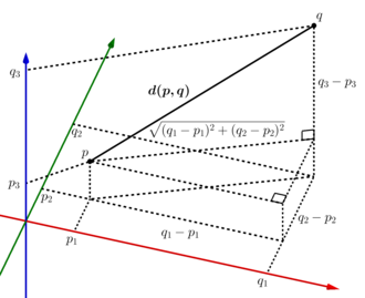 Euclidean distance - Illustration for n=3, repeated application of the Pythagorean theorem yields the formula