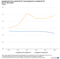 Eurostat EU-27 immigration and emigration 2013-2018.png