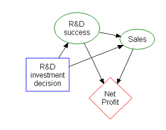 Decision tree - The rectangle on the left represents a decision, the ovals represent actions, and the diamond represents results.