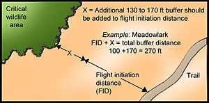 Flight zone - Image: Flight Initiation Distance Buffers