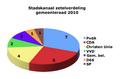 Gemeente Stadskanaal verkiezingen 2010.png