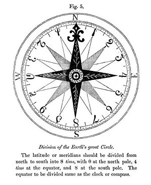 Tonal system - Nystrom's hexadecimal compass