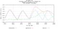 Hurricane Irene Tide Data 8538886 (Tacony-Palmyra Bridge, NJ).png