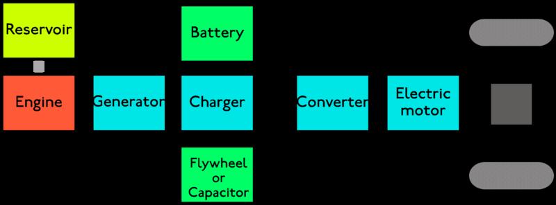 actuador eléctrico o hidráulico