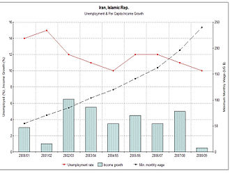 Economy of Iran - Unemployment rate, per-capita income growth and minimum wage (2000–2009)