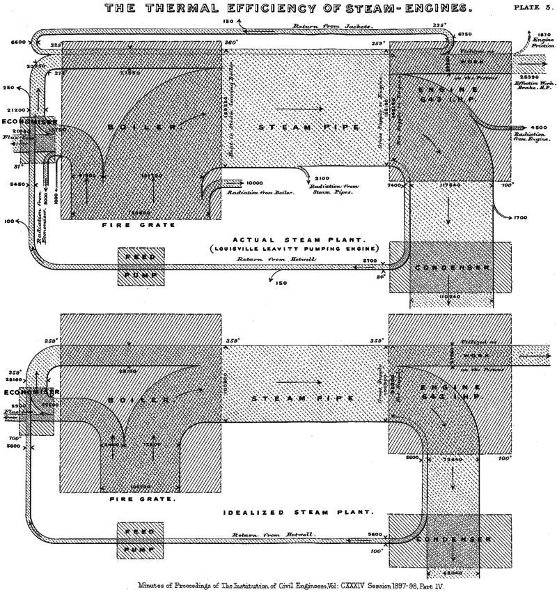 Sankey Diagram Wikiwand