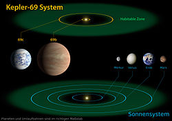 Kepler-69 and the Solar System deutsch.jpg