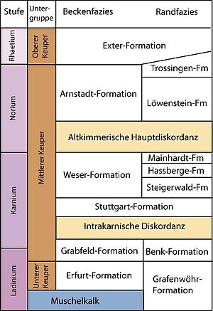 Erfurt Formation - Lithostratigraphy of the Keuper of the Germanic basin.