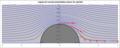 Lignes de courant potentielles autour du cylindre.png