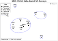 MDS ordination of fish-survey stations in Saba Bank - pone.0010676.g002.png